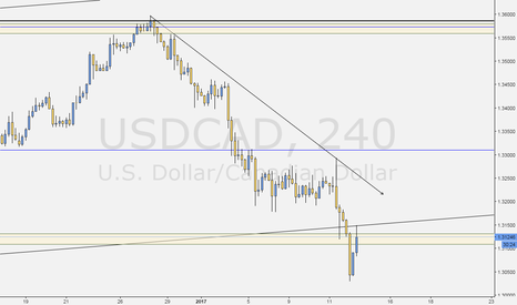 USDCAD: Is this the moment we've been waiting for??