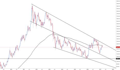 XAUUSD: XAU/USD - The Bigger Picture