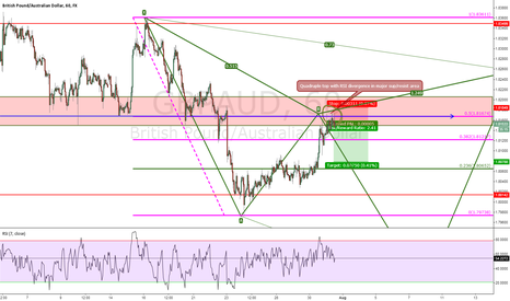 GBPAUD: GDP/AUD Aggressive Short Structure Base