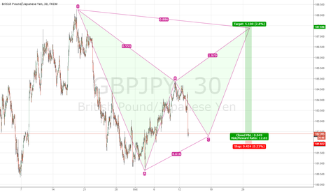 GBPJPY: BEARISH BAT BGP JPY