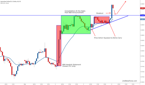 AUDUSD: AUDUSD Counter-Trend Impulsive Move Suggests Likely Trend Change