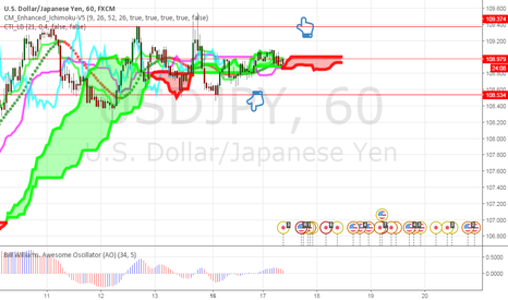 USDJPY: If it breaks in either ways it can go up or down