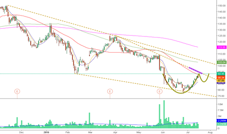 SIG: Compound incredible pattern, look nice >93.5