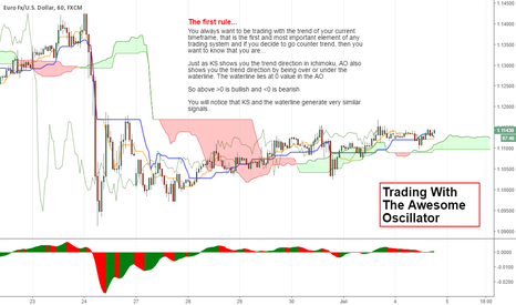 EURUSD: How to trade using only the Awesome Oscillator (1)...