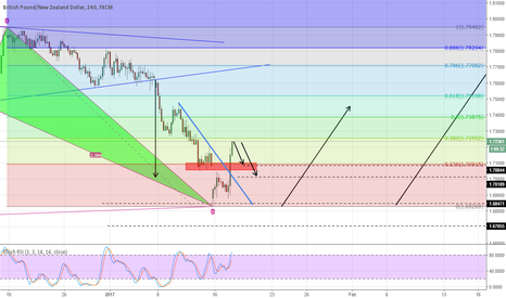 GBPNZD: GBPNZD waiting