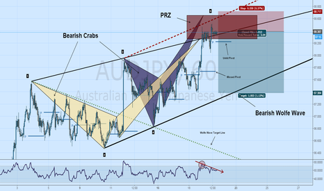 AUDJPY: $AUDJPY Short: Wolfe, 2 Crabs, Pivots, Divergence, Overbought