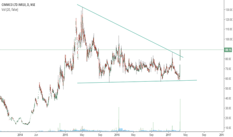 CIMMCO: CIMMCO LTD BREAKOUT WITH HIGH VOLUME