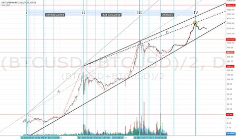 (BTCUSD+BTCUSD)/2: BTC: Bubbles Trending Up