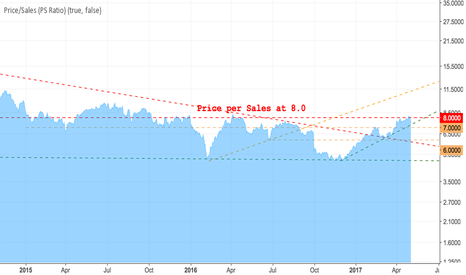 TSLA: TSLA as expected the PS ratio is expected to head to 6.
