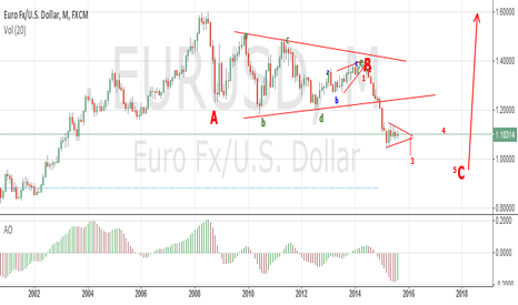 EURUSD: Long-term view.