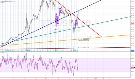 BTCUSD: Long-term Triangle