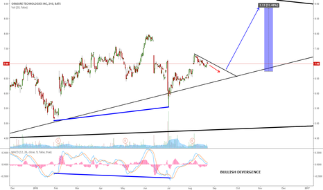 OSUR: OSUR - EXPECTING ONE MORE WAVE UP