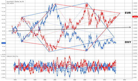 EURUSD: A compressed view of the EURUSD and DXY over the last 20 years.