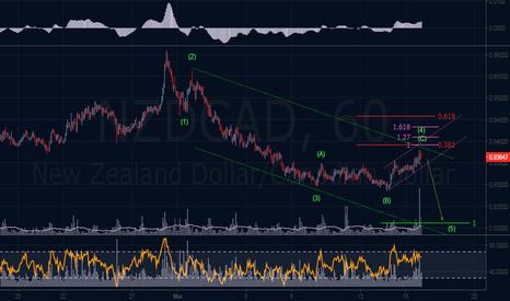 NZDCAD: Elliott Wave Outlook
