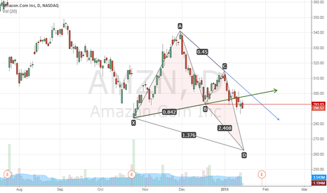 AMZN: Amazon Bullish Deep Crab Pattren
