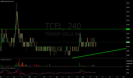 TCEL: ascending triangle