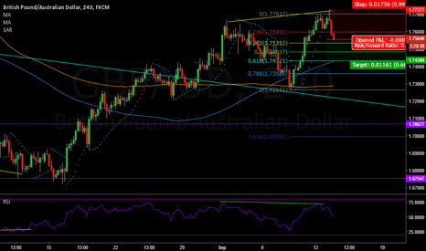 GBPAUD: GBPAUD 2 levels of DIV on 4HR