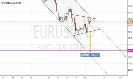 EURUSD: triangle  short