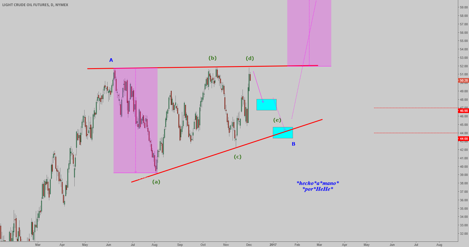 $OIL - Barier Triangle