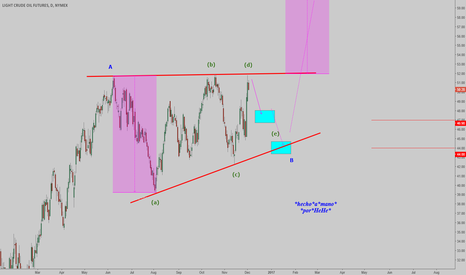 CL1!: $OIL - Barier Triangle