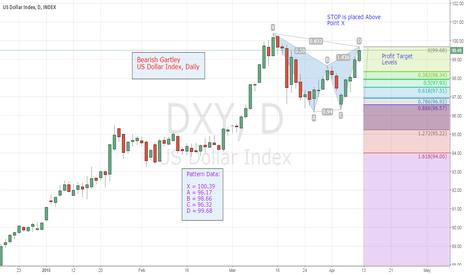 DXY: Short US Dollar Index, DXY - Bearish Gartley