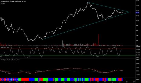 FAN: It looks ready to bust a triangle very soon.