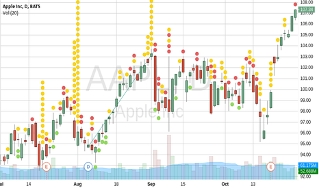 AAPL: first publish