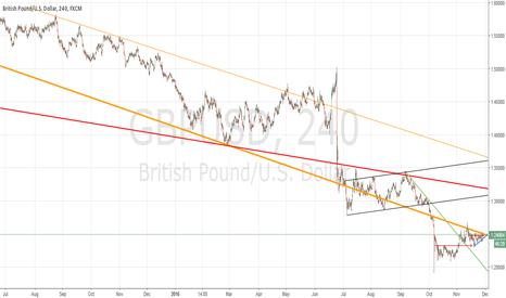 GBPUSD: GU long term trade possibility