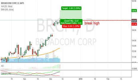 BRCM: BRCM_break high Bullish