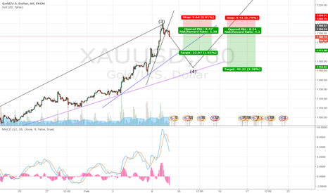 XAUUSD: Wave 3 over, Short the wave 4