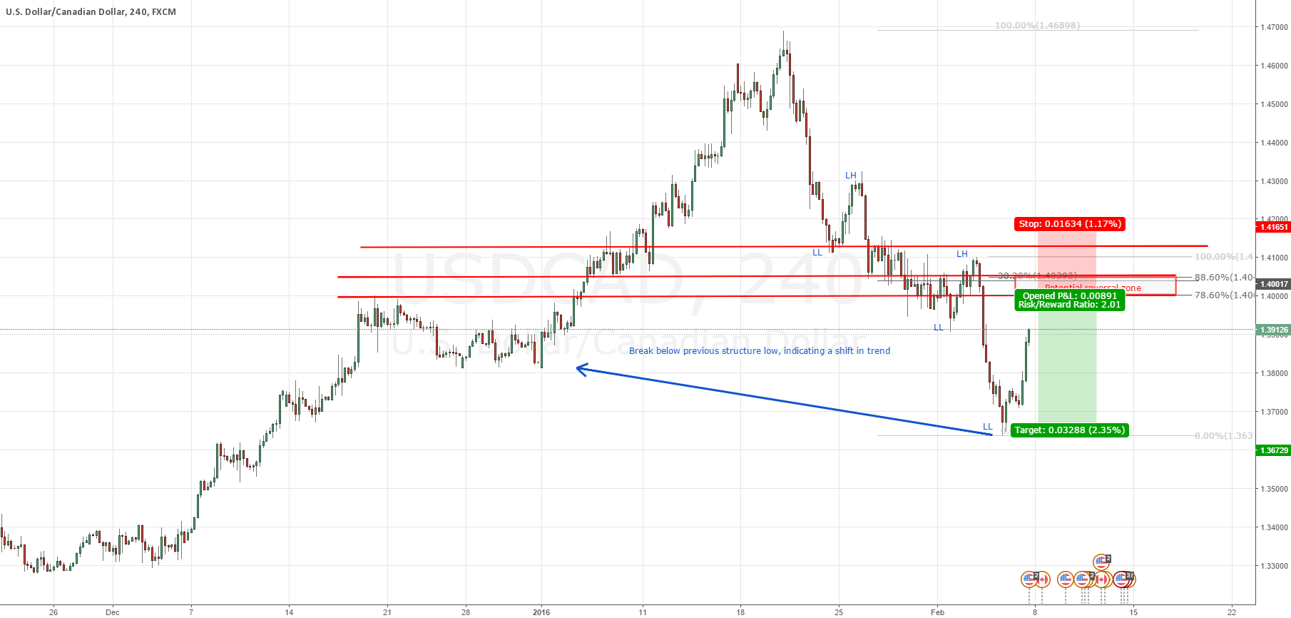 USDCAD - a shift in trend ?