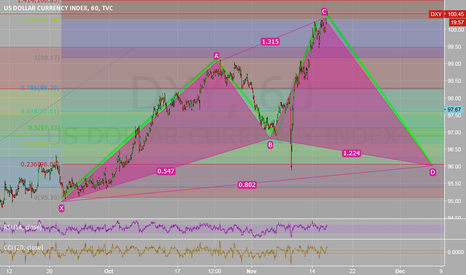 DXY: DXY CYPHER PATTER