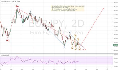 EURJPY: EURJPY: Long term - long Opportunity