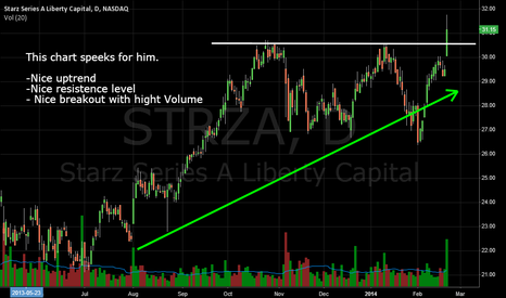 STRZA: STRZA - Simple and clean uptrend