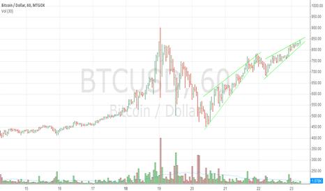 BTCUSD: BTC seen upward