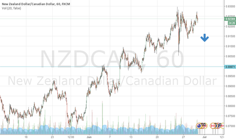 NZDCAD: SELL