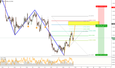 EURUSD: EURUSD - Potential Trend Continuation Opportunity 15 M