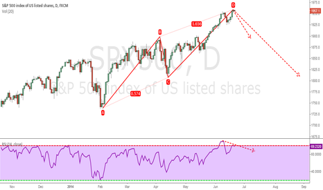 SPX500: Not so classic AB=CD pattern but still valid and relevant