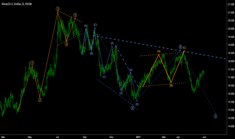 XAGUSD: SILVER/DOLLAR - C-wave development on weekly correction.
