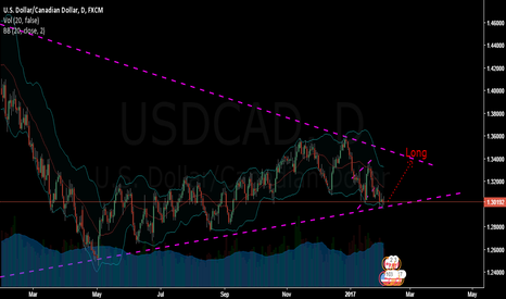 USDCAD: Strong support zone