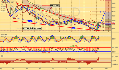 FXCM: FXCM: Upward wedge break