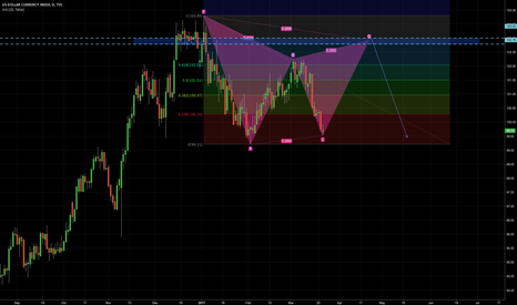 DXY: #usd index is now going to make Gartley pattern...
