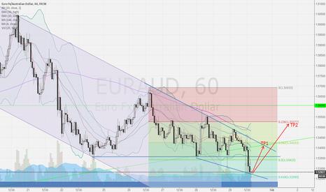 EURAUD: EUR/AUD LONG set up