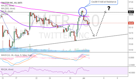 TWTR: TWTR Possible Daily/1hr Ascending Triangle