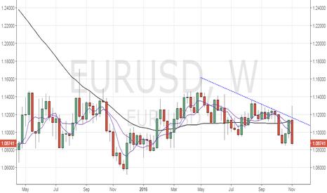 EURUSD: EUR/USD – Bears eyeing weekly close below 1.0851