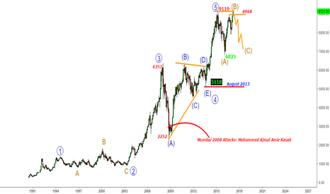 NIFTY: Nifty - Can the C-Wave Start for 7000-7100 Zone below 8968