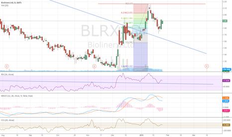 BLRX: We R Waiting