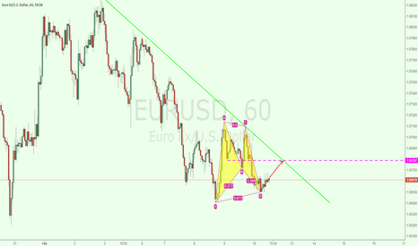 EURUSD: eurusd 1h for long