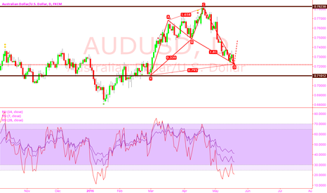 AUDUSD: audsd