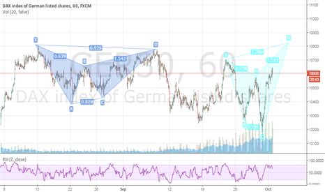 GER30: DAX 1h Potential Shark pattern!